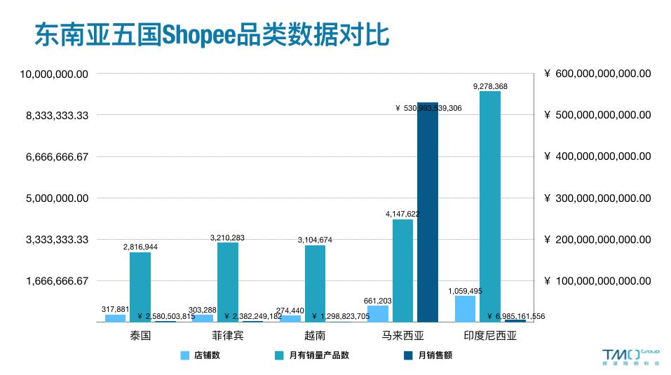东南亚五国Shopee数据对比-2月