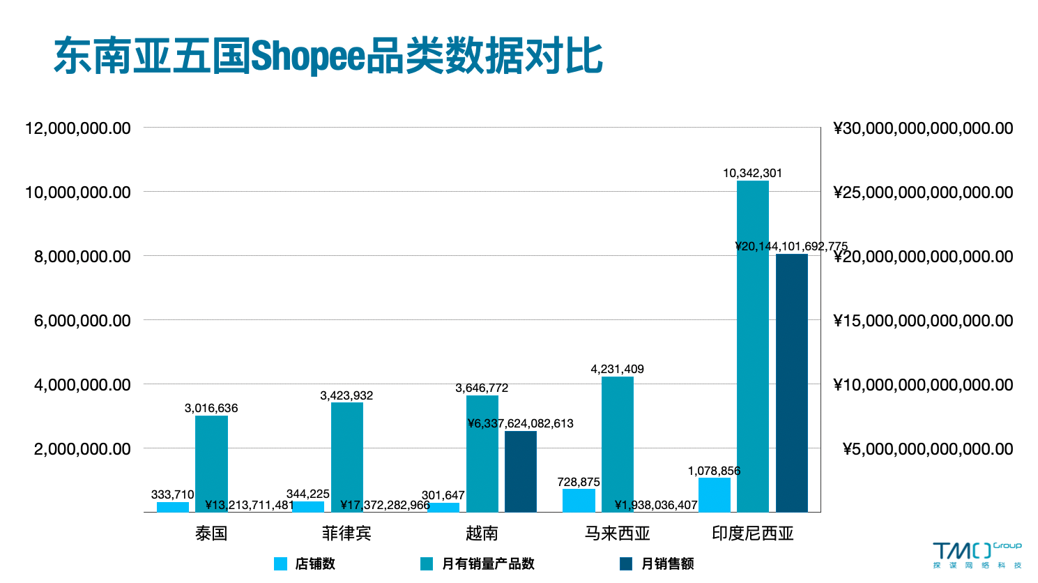 Data Comparison for Shopee genres in the Southeastern Market