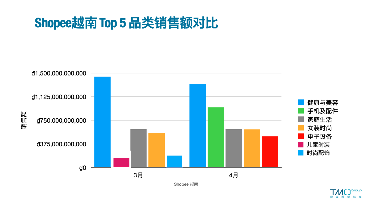Sales Revenue Comparison for Shopee Vietnam Top5 Products