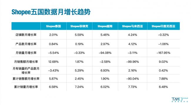 Shopee data growth trend in Southeastern E-commerce Market