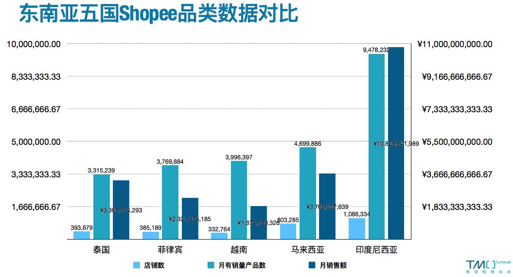 SEA Shopee revenue