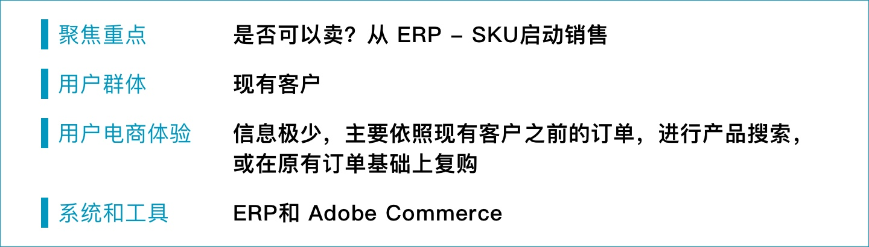 b2b e commerce SKU