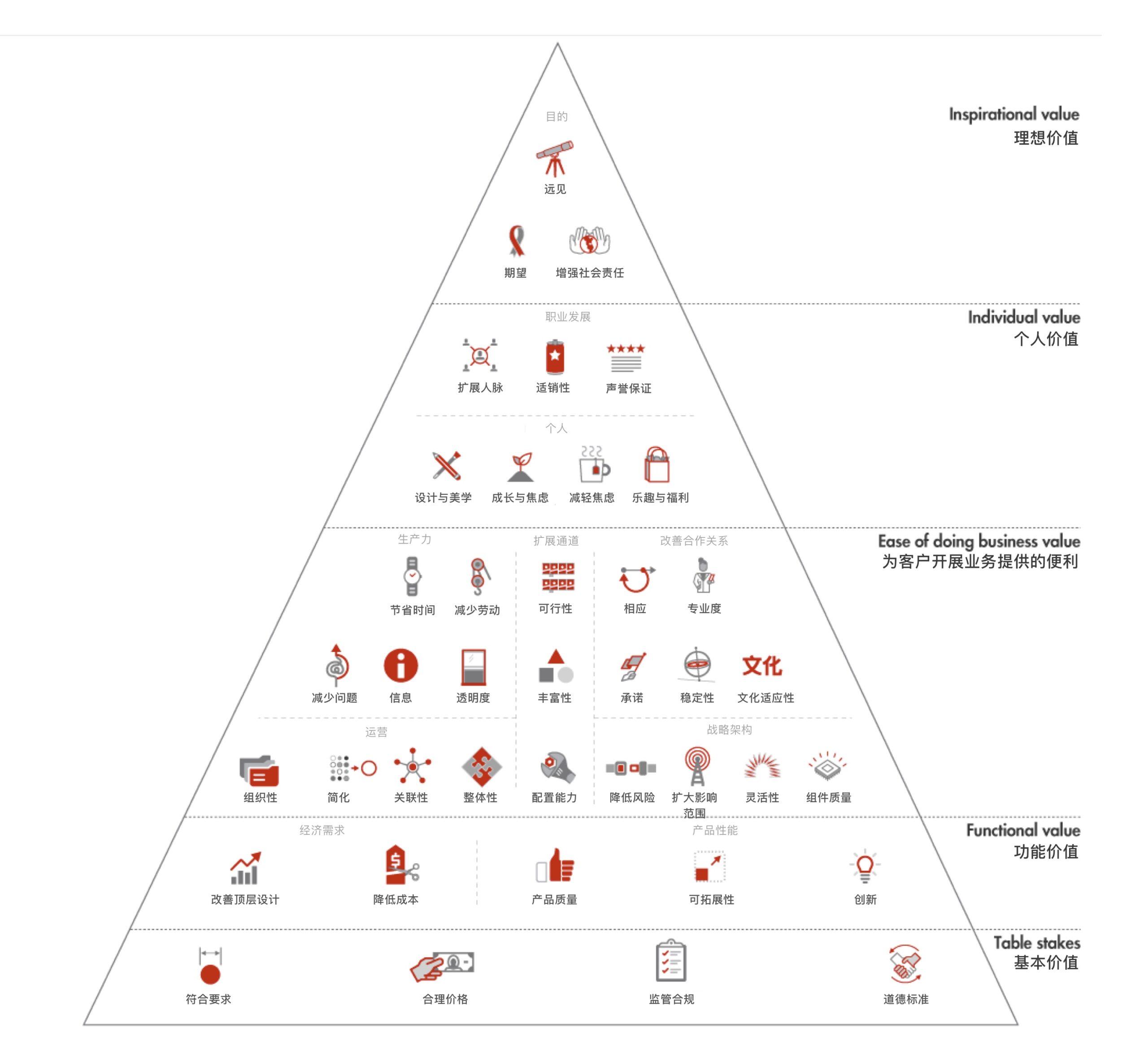 B2B value pyramid