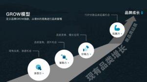 B2B电子商务最佳实践(三) 建构数字化商品体系