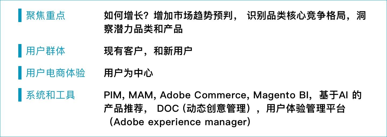 bb2b e commerce final term