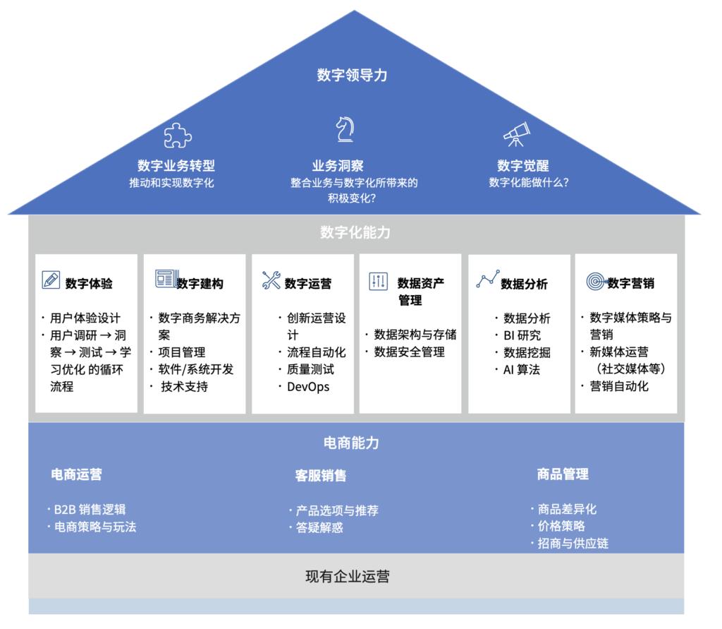 企业数字能力架构