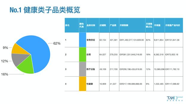 SEA eCommerce Statistics January
