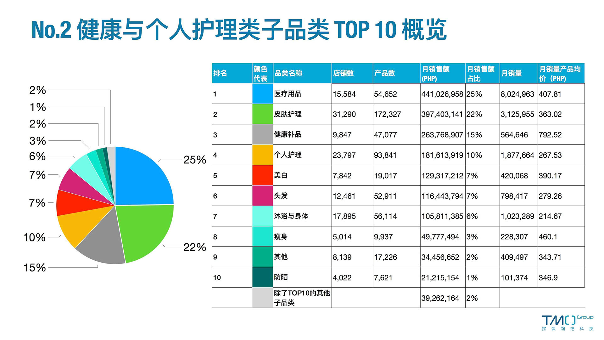 健康Top10