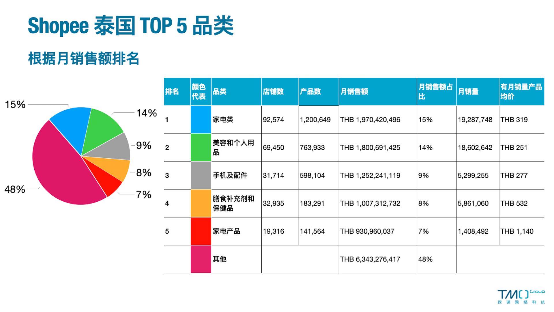 泰国Top5
