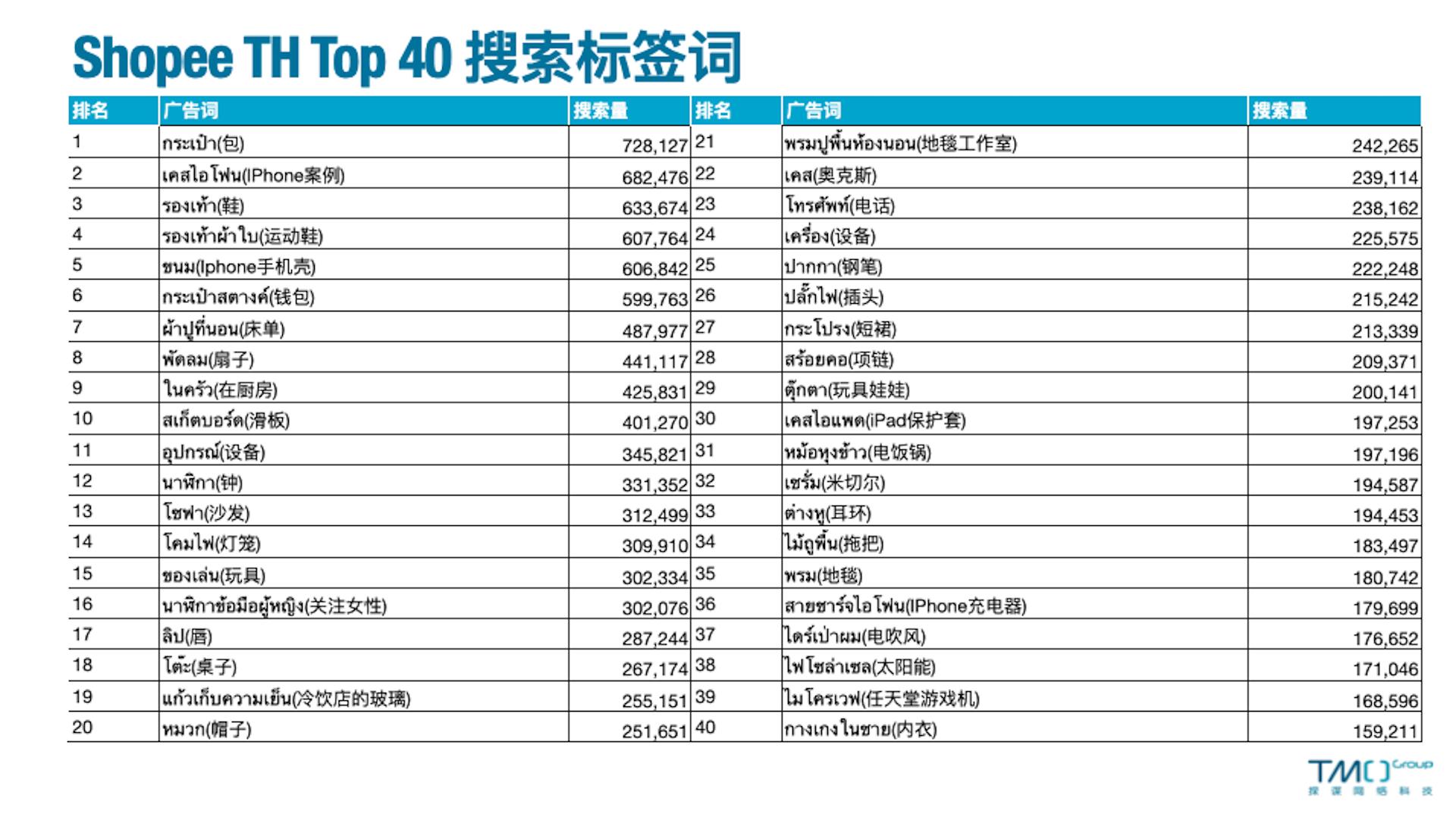 top40搜索词
